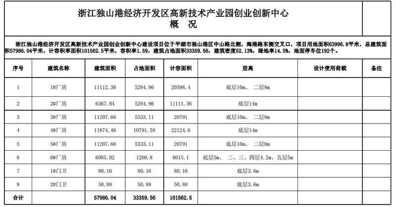 G2241 浙江嘉兴平湖独山港经济开发区 新建政府厂房出租 可装行车 3000平起租